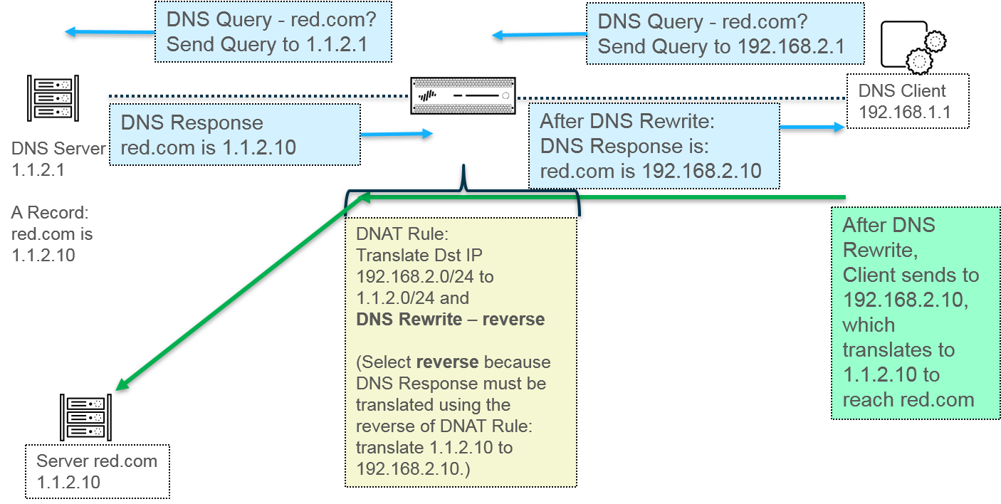 nat_dns_rewrite_reverse_use2.png