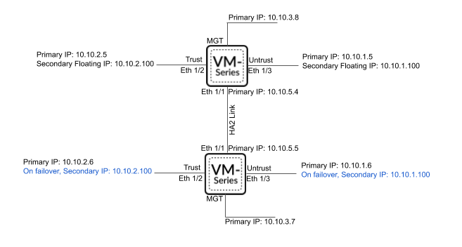aws-secondary-ip-ha-deployment.png