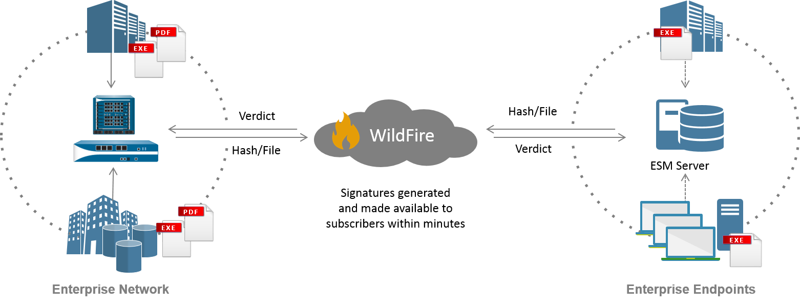wildfire-integration.png