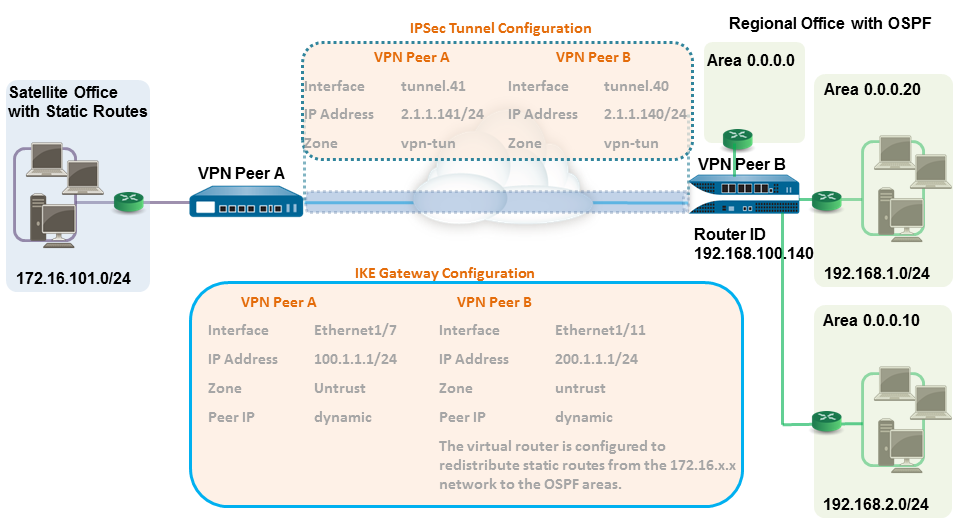 vpn-site-to-site-redistributed-route.png
