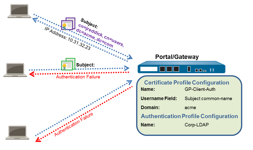 gp-multi-factor-auth.png