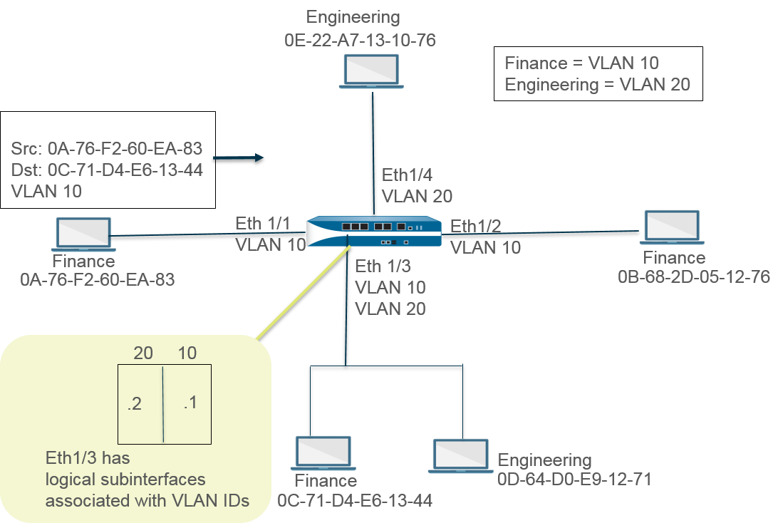 l2_with_vlan_ID.png