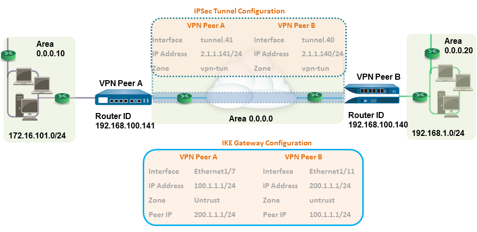 vpn-site-to-site-ospf.png
