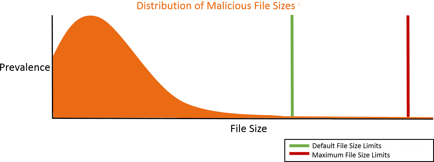 malware-count-versus-file-size.png