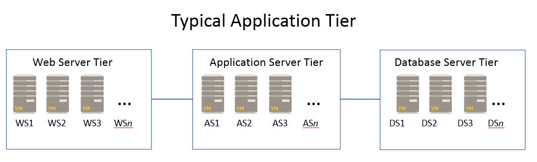 application-tier-topo-v3.png