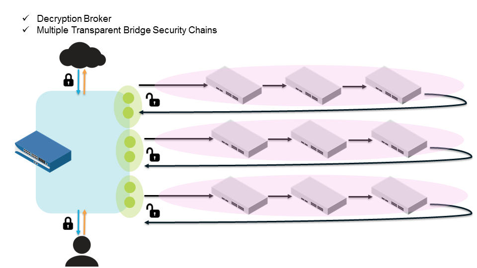 multiple-transparent-bridge-chains.png