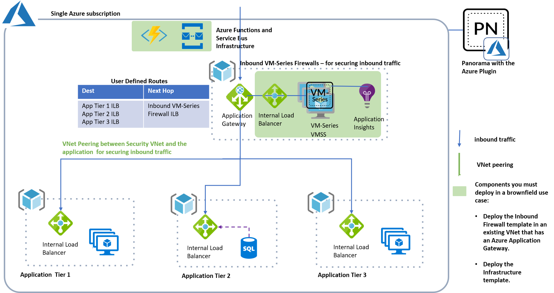 azure-autoscaling-concept-brownfield.png