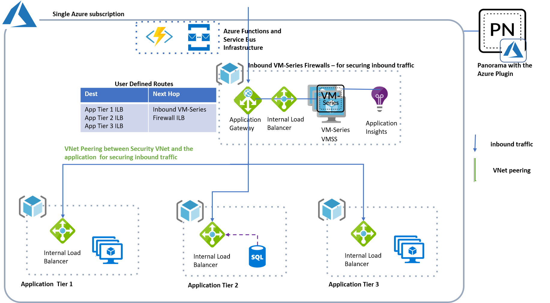 azure-autoscaling-concept-greenfield-inbound.png