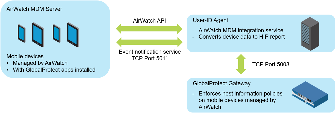 airwatch-mdm-integration.png