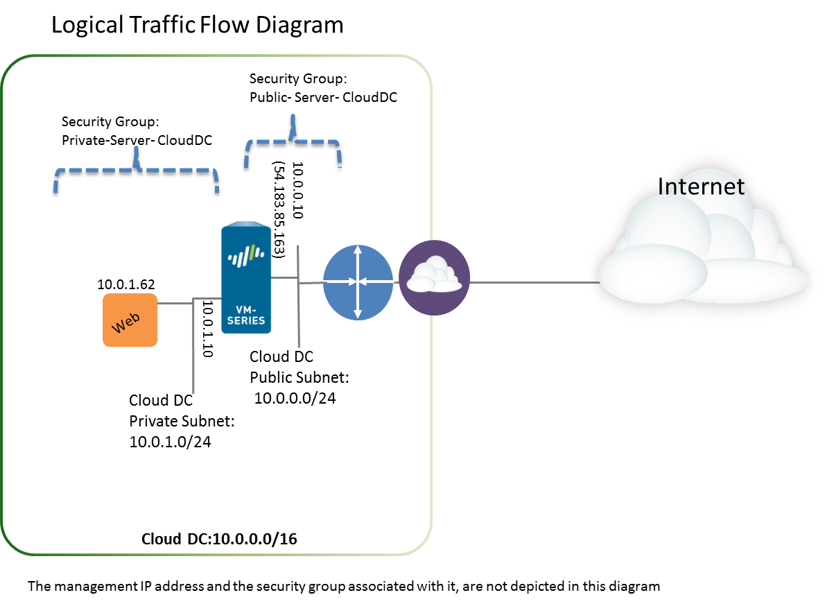 aws_usecase_cloudgateway_logical_flow.png