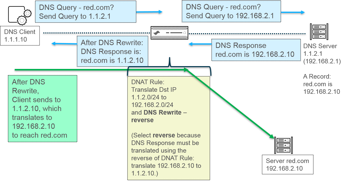 nat_dns_rewrite_reverse.png