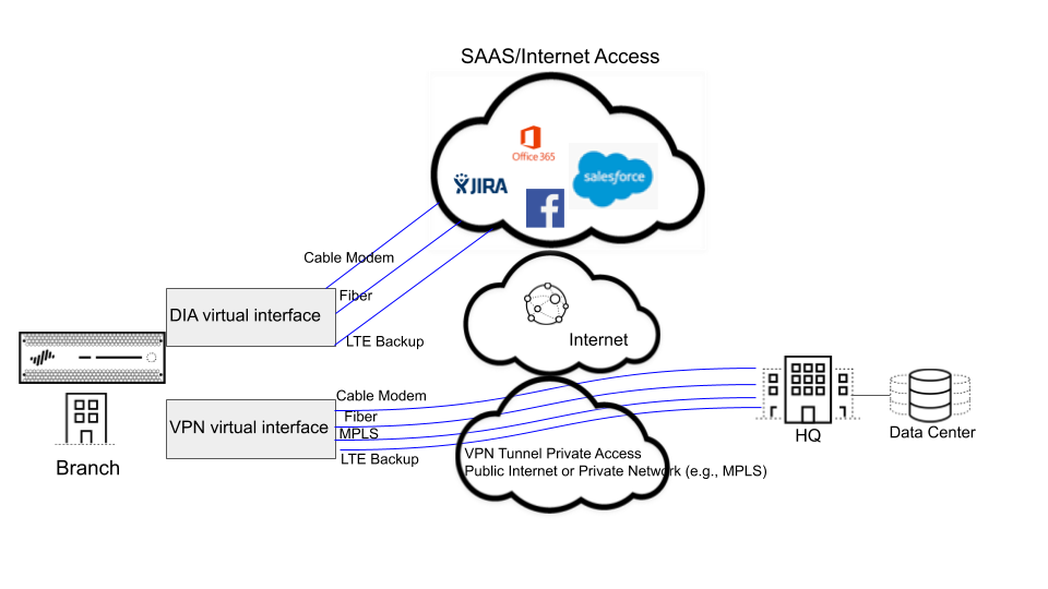 sd-wan-dia-and-vpn.png