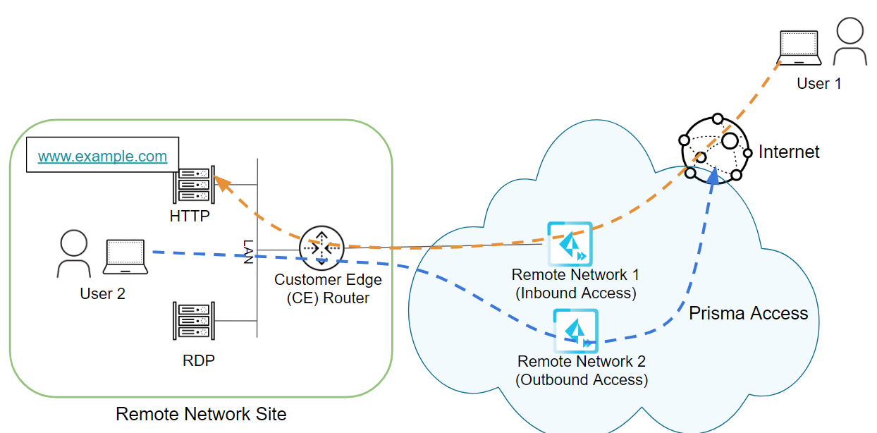 inbound-access-two-remote-networks.png