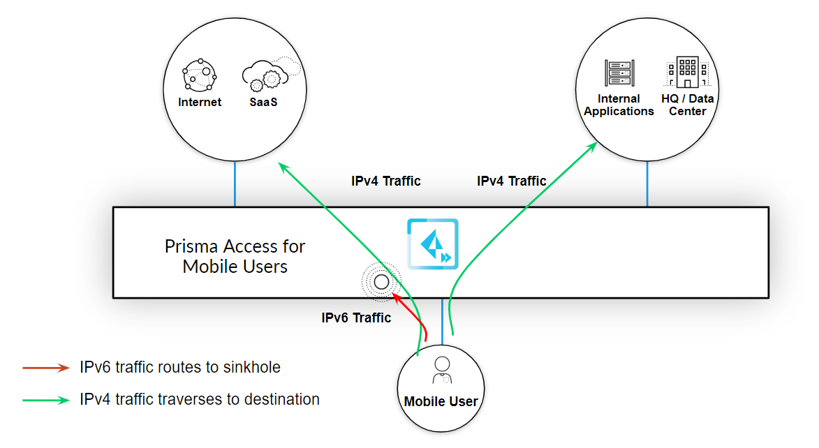 ipv6-sinkhole-traffic-diagram.png