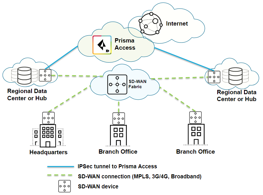 sd-wan-prisma-access-big-after.png