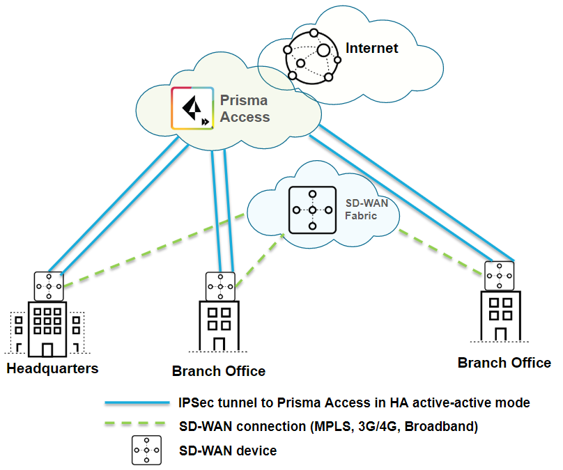 sd-wan-prisma-access-small-after-ha-active-active.png