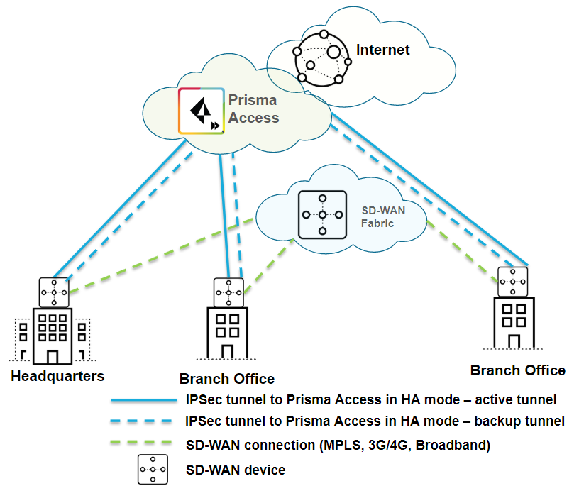 sd-wan-prisma-access-small-after-ha-active-backup.png