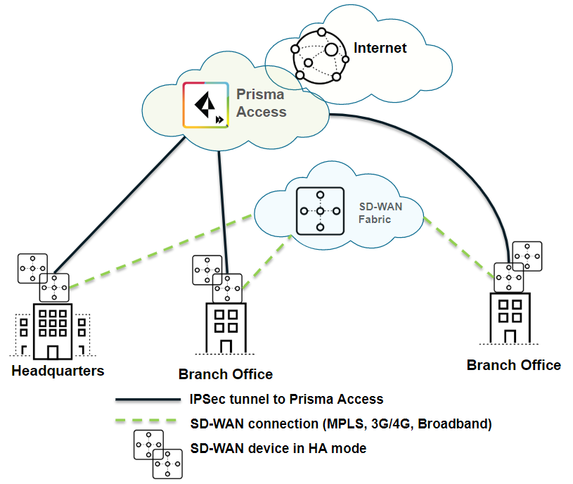 sd-wan-prisma-access-small-after-ha-mode.png