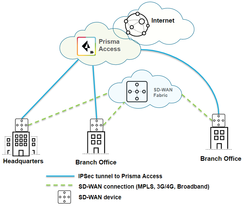 sd-wan-prisma-access-small-after.png